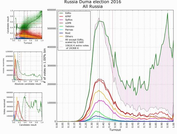 election-russia-2016-falsification